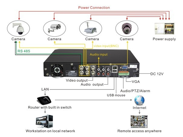 Aansluiten videorecorder Home wifi architecture